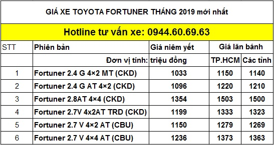 GIA XE TOYOTA FORTUNER 9-2019