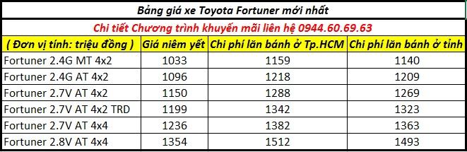 Bảng giá xe fortuner 20-10-2019